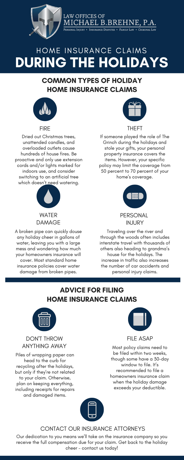 Home Insurance Claims During The Holidays